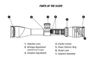 rifle scope parts understanding